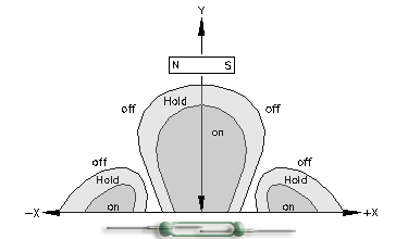 Magnet parallel to Reed Switch characteristics