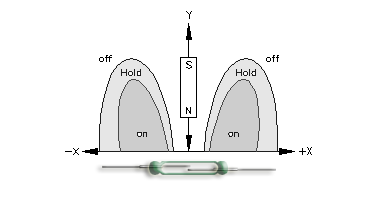 Magnet perpendicular to reed switch characteristics