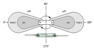 Magnet rotating near Reed Switch characteristics