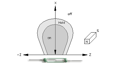 Single pole Magnet moving parallel to Reed Switch characteristics