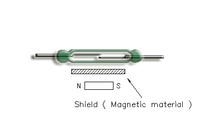 Reed Switch the Ferromagnetic shield and actuating magnet