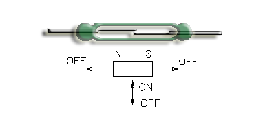 Reed Switch with magnet moving perpendicular (magnet parallel)