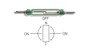 Reed Switch with magnet rotating near it